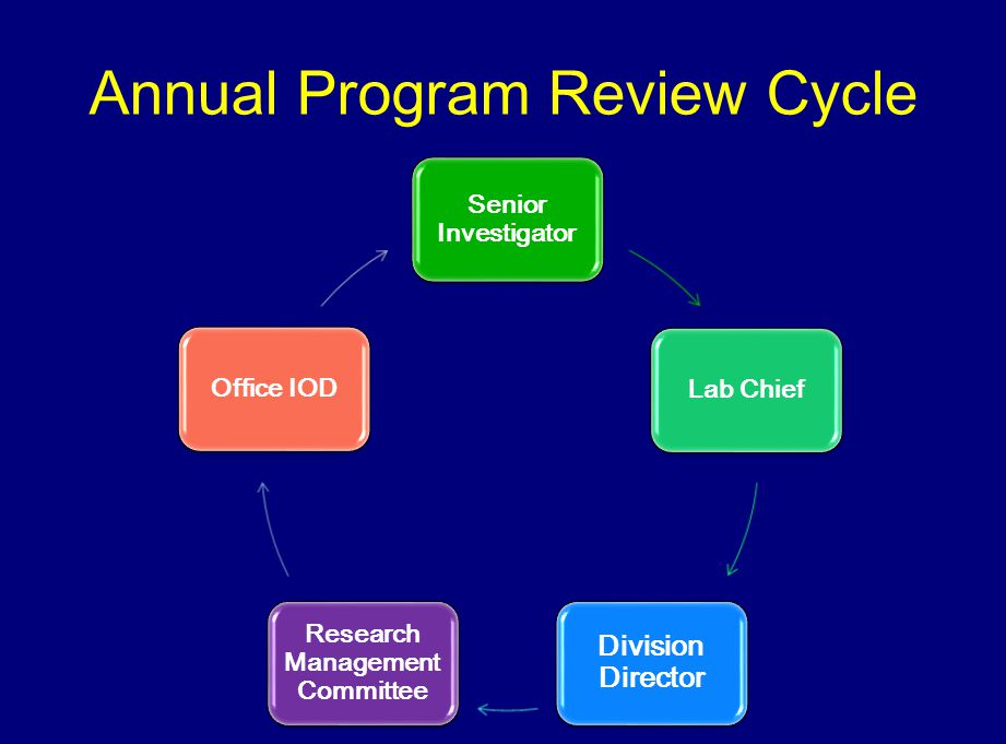 Annual Program Review Cycle Senior Investigator Lab Chief Division Director Research Management Committee Office IOD
