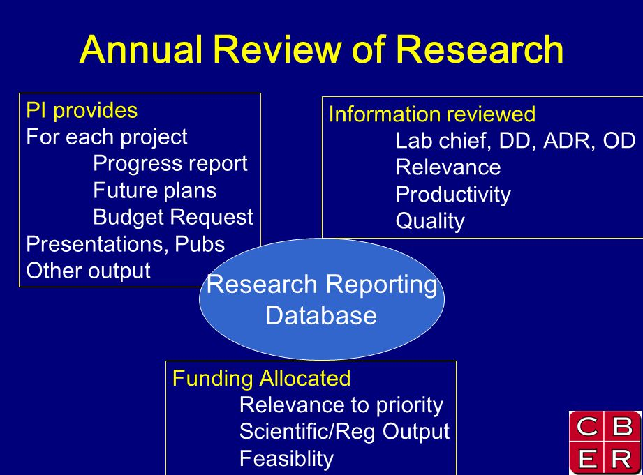 Annual Review of Research PI provides For each project Progress report Future plans Budget Request Presentations, Pubs Other output Information review