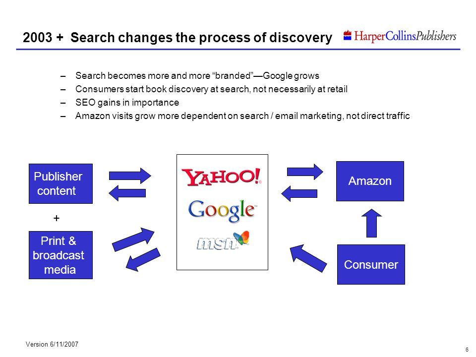 Version 6/11/2007 7 The growth of search has been dramatic...