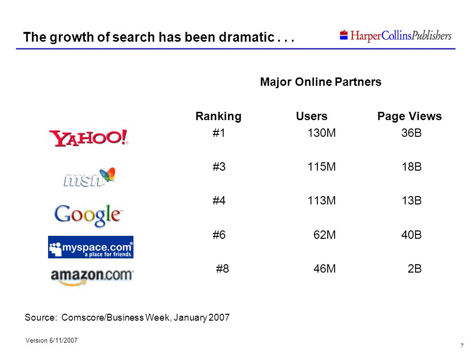 Version 6/11/2007 7 The growth of search has been dramatic... Major Online Partners Ranking Users Page Views #1130M36B #3115M18B #4113M13B #6 62M40B #