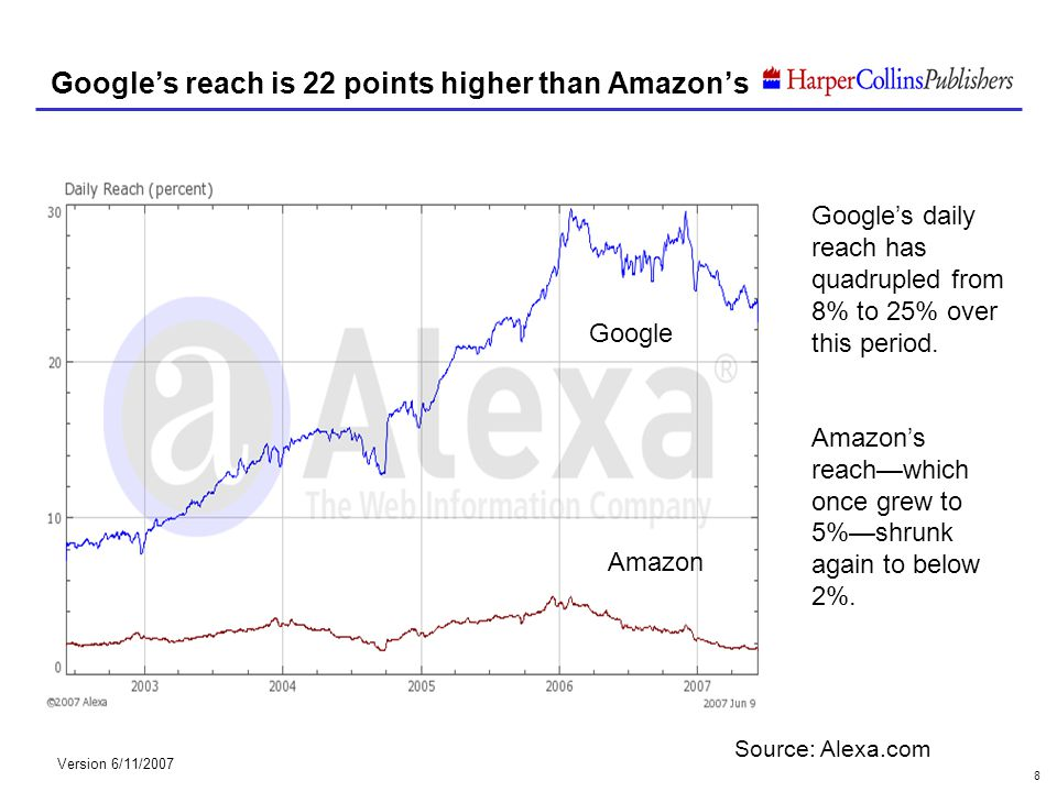Version 6/11/2007 8 Googles reach is 22 points higher than Amazons Googles daily reach has quadrupled from 8% to 25% over this period. Amazons reachwh