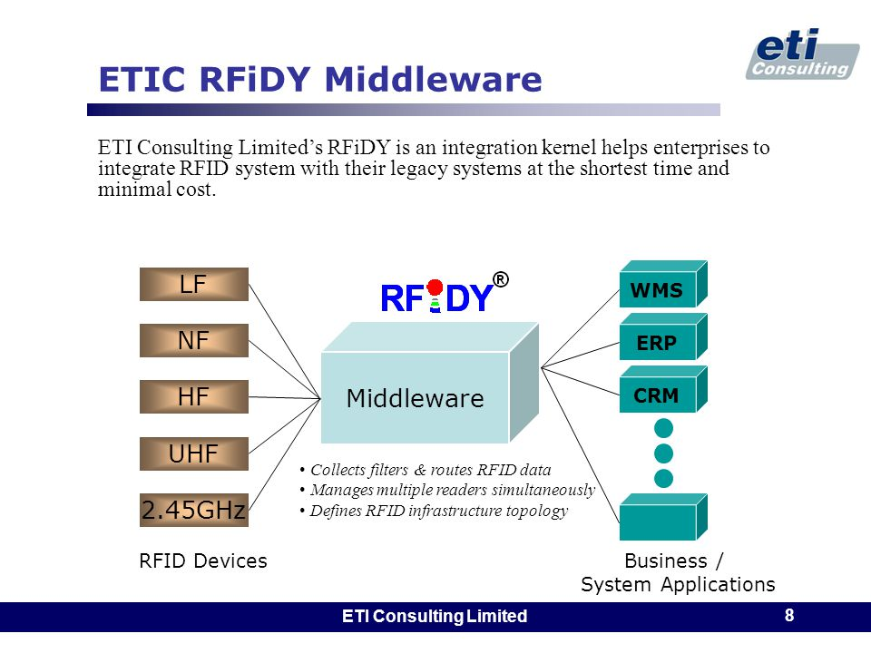 ETI Consulting Limited 8 ETIC RFiDY Middleware Middleware Business / System Applications WMS ERP CRM HF UHF 2.45GHz LF NF RFID Devices Collects filter