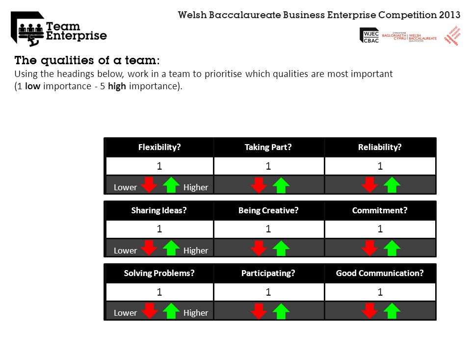 Welsh Baccalaureate Business Enterprise Competition 2013 The qualities of a team: Using the headings below, work in a team to prioritise which qualiti