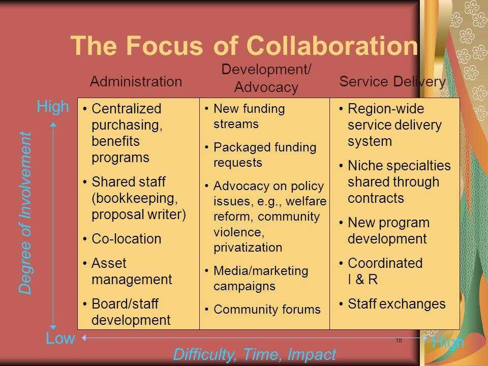 18 The Focus of Collaboration Administration Development/ Advocacy Service Delivery Low High Difficulty, Time, Impact Centralized purchasing, benefits programs Shared staff (bookkeeping, proposal writer) Co-location Asset management Board/staff development New funding streams Packaged funding requests Advocacy on policy issues, e.g., welfare reform, community violence, privatization Media/marketing campaigns Community forums Region-wide service delivery system Niche specialties shared through contracts New program development Coordinated I & R Staff exchanges Degree of Involvement