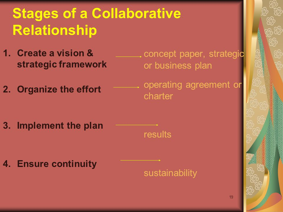 19 1.Create a vision & strategic framework 2.Organize the effort 3.Implement the plan 4.Ensure continuity concept paper, strategic or business plan operating agreement or charter results sustainability Stages of a Collaborative Relationship