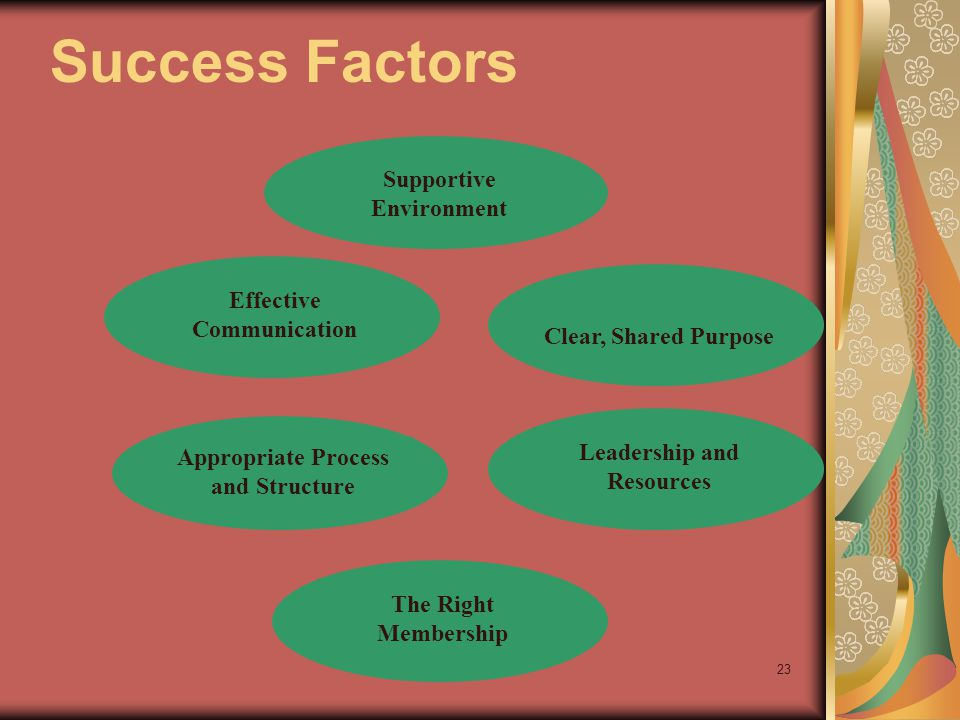 23 Supportive Environment Success Factors Leadership and Resources The Right Membership Appropriate Process and Structure Effective Communication Clear, Shared Purpose