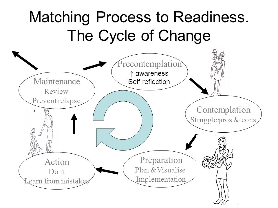 Matching Process to Readiness. The Cycle of Change Action Do it Learn from mistakes Preparation Plan &Visualise Implementation Contemplation Struggle
