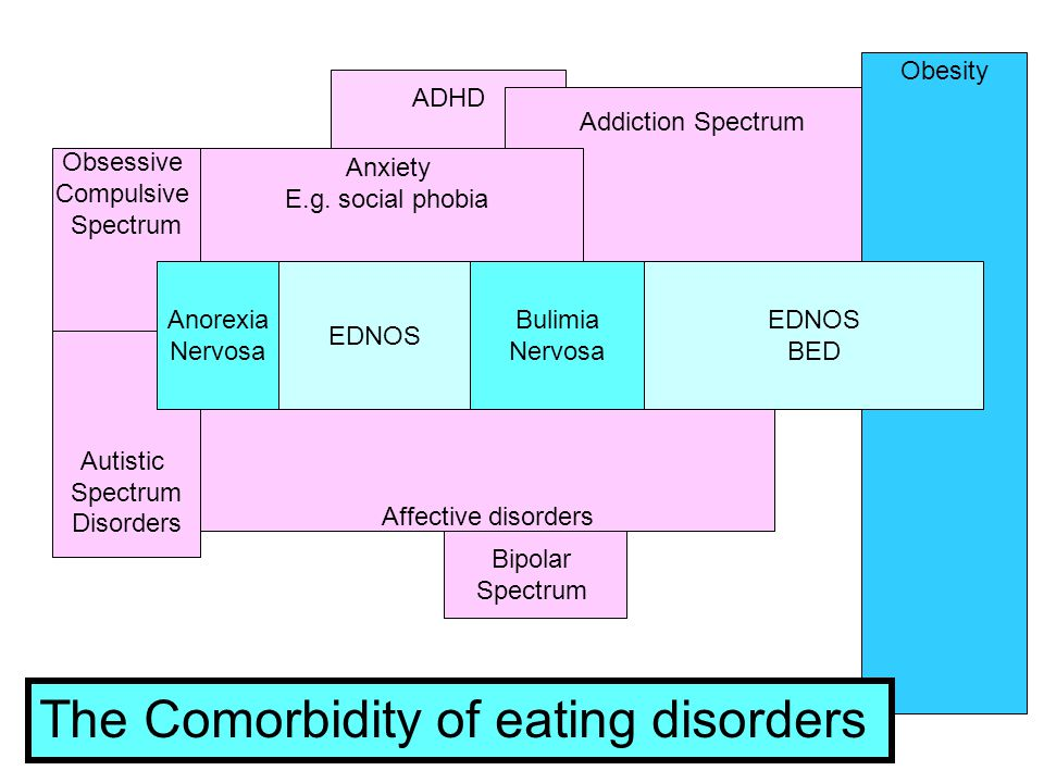 ADHD Obsessive Compulsive Spectrum Autistic Spectrum Disorders Addiction Spectrum Anxiety E.g. social phobia Bipolar Spectrum Affective disorders Anor