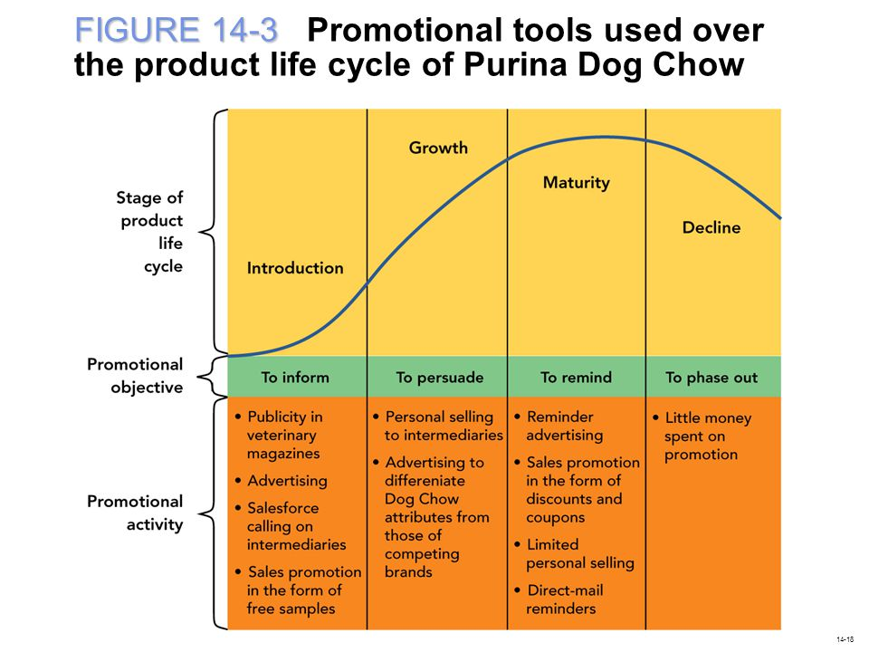 FIGURE 14-3 FIGURE 14-3 Promotional tools used over the product life cycle of Purina Dog Chow 14-18