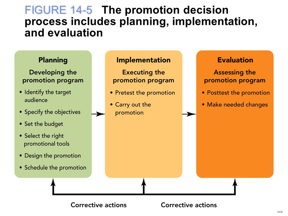 FIGURE 14-5 FIGURE 14-5 The promotion decision process includes planning, implementation, and evaluation 14-21