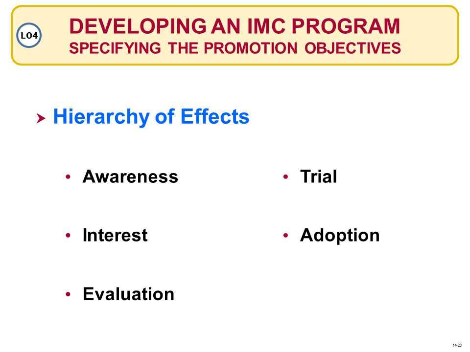 DEVELOPING AN IMC PROGRAM SPECIFYING THE PROMOTION OBJECTIVES LO4 Awareness Trial Interest Adoption Evaluation Hierarchy of Effects 14-23