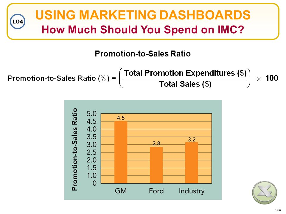 USING MARKETING DASHBOARDS How Much Should You Spend on IMC? Promotion-to-Sales Ratio LO4 14-25