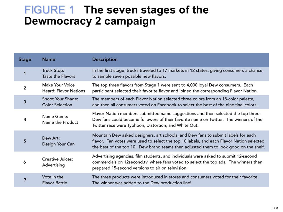 FIGURE 1 FIGURE 1 The seven stages of the Dewmocracy 2 campaign 14-31