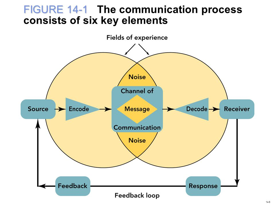 Communication Communication is the process of conveying a message to others and that requires six elements: a source, a message, a channel of communication, a receiver, and the processes of encoding and decoding.