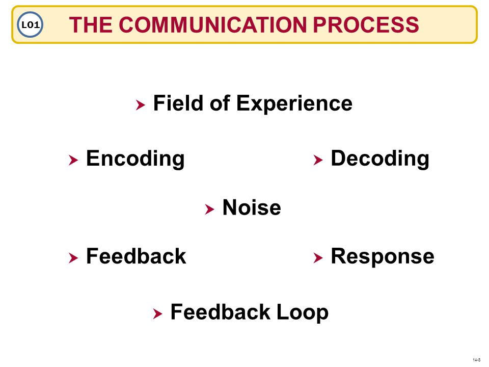Encoding Decoding Field of Experience Feedback Loop Feedback Response Noise THE COMMUNICATION PROCESS LO1 14-8