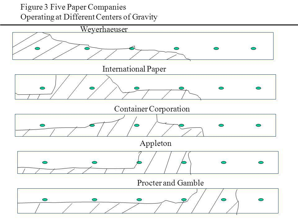 Figure 3 Five Paper Companies Operating at Different Centers of Gravity International Paper Container Corporation Appleton Procter and Gamble Weyerhaeuser