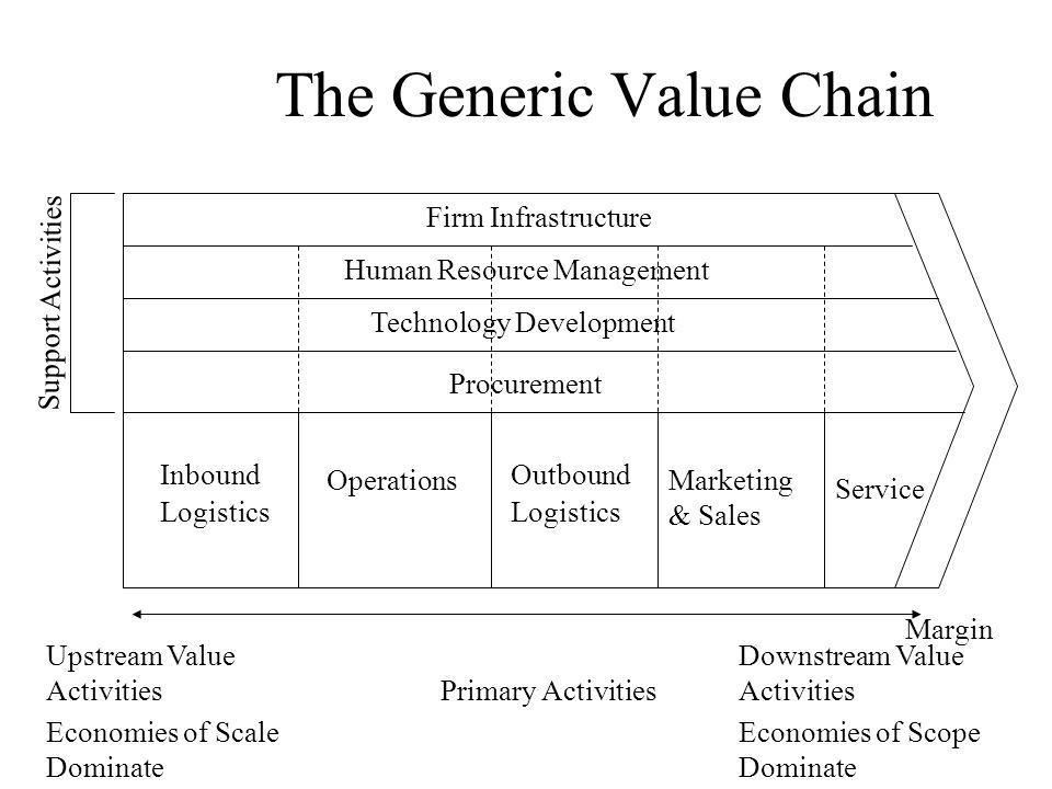 The Generic Value Chain Margin Primary Activities Inbound Logistics Outbound Logistics OperationsMarketing & Sales Service Procurement Technology Development Human Resource Management Firm Infrastructure Support Activities Upstream Value Activities Downstream Value Activities Economies of Scale Dominate Economies of Scope Dominate