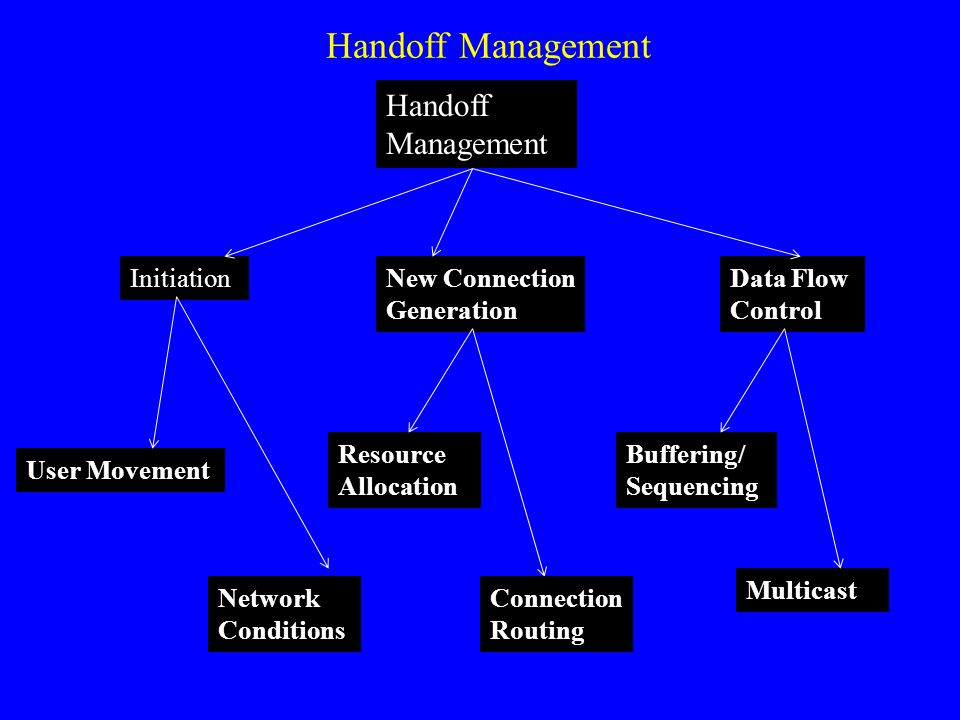 Initiation Handoff Management Resource Allocation New Connection Generation Data Flow Control User Movement Buffering/ Sequencing Network Conditions Connection Routing Multicast