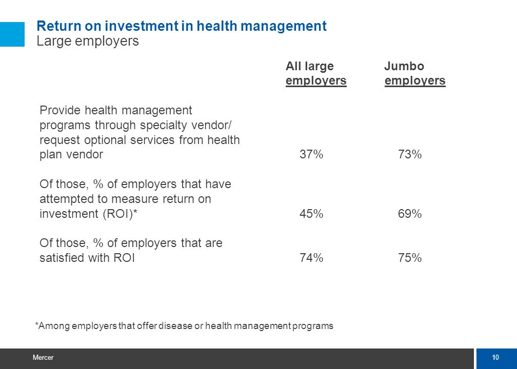 10 Mercer All large Jumbo employers Provide health management programs through specialty vendor/ request optional services from health plan vendor 37%