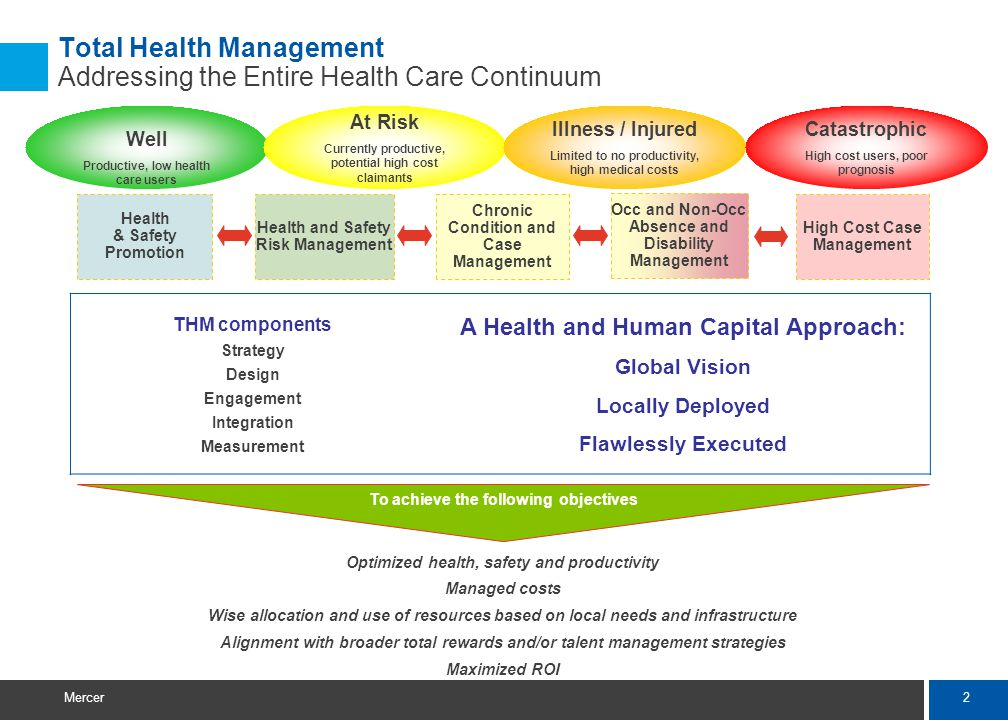 2 Mercer Total Health Management Addressing the Entire Health Care Continuum Optimized health, safety and productivity Managed costs Wise allocation a