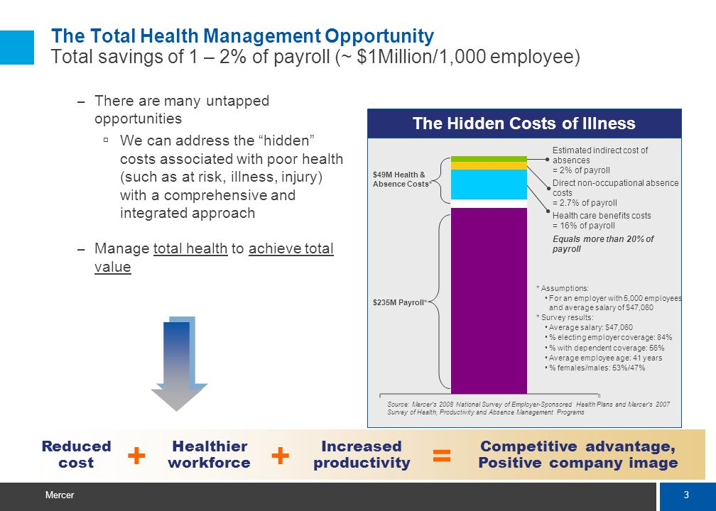 3 Mercer – There are many untapped opportunities We can address the hidden costs associated with poor health (such as at risk, illness, injury) with a comprehensive and integrated approach – Manage total health to achieve total value Reduced cost Competitive advantage, Positive company image Increased productivity Healthier workforce ++= The Hidden Costs of Illness Estimated indirect cost of absences = 2% of payroll + * Assumptions: For an employer with 5,000 employees and average salary of $47,060 * Survey results: Average salary: $47,060 % electing employer coverage: 84% % with dependent coverage: 56% Average employee age: 41 years % females/males: 53%/47% Source: Mercers 2008 National Survey of Employer-Sponsored Health Plans and Mercers 2007 Survey of Health, Productivity and Absence Management Programs $49M Health & Absence Costs* $235M Payroll* Payroll Direct non-occupational absence costs = 2.7% of payroll Health care benefits costs = 16% of payroll Equals more than 20% of payroll The Total Health Management Opportunity Total savings of 1 – 2% of payroll (~ $1Million/1,000 employee)