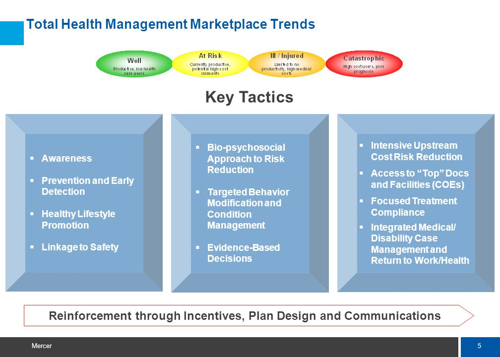 5 Mercer Total Health Management Marketplace Trends Intensive Upstream Cost Risk Reduction Access to Top Docs and Facilities (COEs) Focused Treatment Compliance Integrated Medical/ Disability Case Management and Return to Work/Health Bio-psychosocial Approach to Risk Reduction Targeted Behavior Modification and Condition Management Evidence-Based Decisions Awareness Prevention and Early Detection Healthy Lifestyle Promotion Linkage to Safety Key Tactics Reinforcement through Incentives, Plan Design and Communications