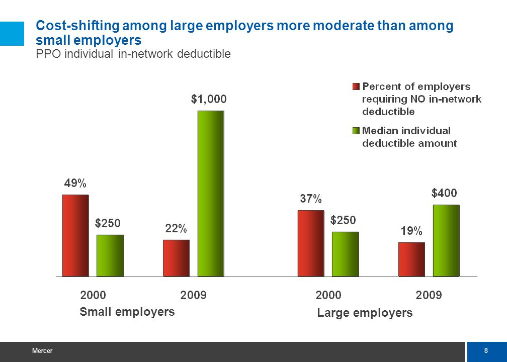 8 Mercer Cost-shifting among large employers more moderate than among small employers PPO individual in-network deductible Small employers Large emplo