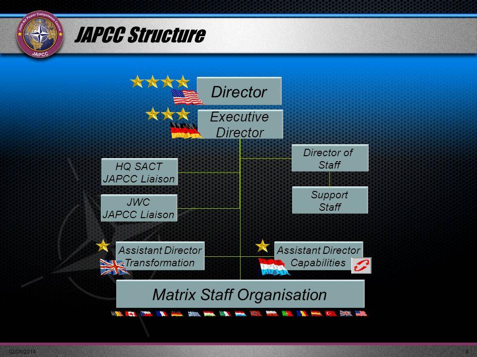 02/06/20148 Director Support Staff Assistant Director Transformation Assistant Director Capabilities Matrix Staff Organisation HQ SACT JAPCC Liaison D