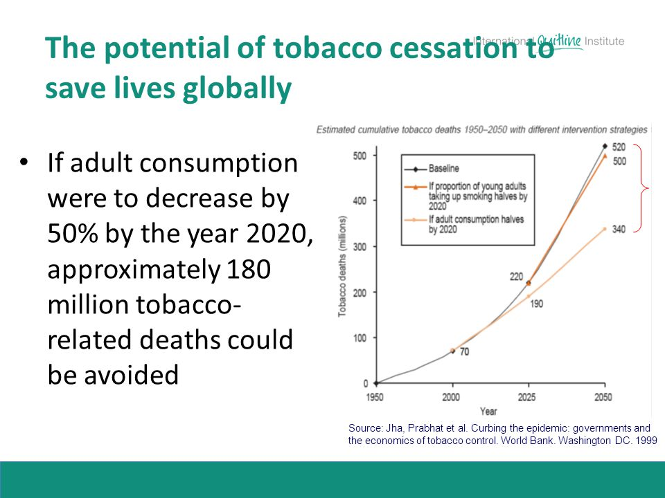 The potential of tobacco cessation to save lives globally If adult consumption were to decrease by 50% by the year 2020, approximately 180 million tob
