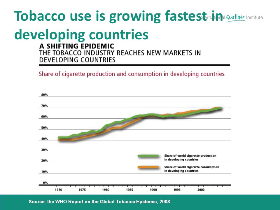 Tobacco use is growing fastest in developing countries Source: the WHO Report on the Global Tobacco Epidemic, 2008