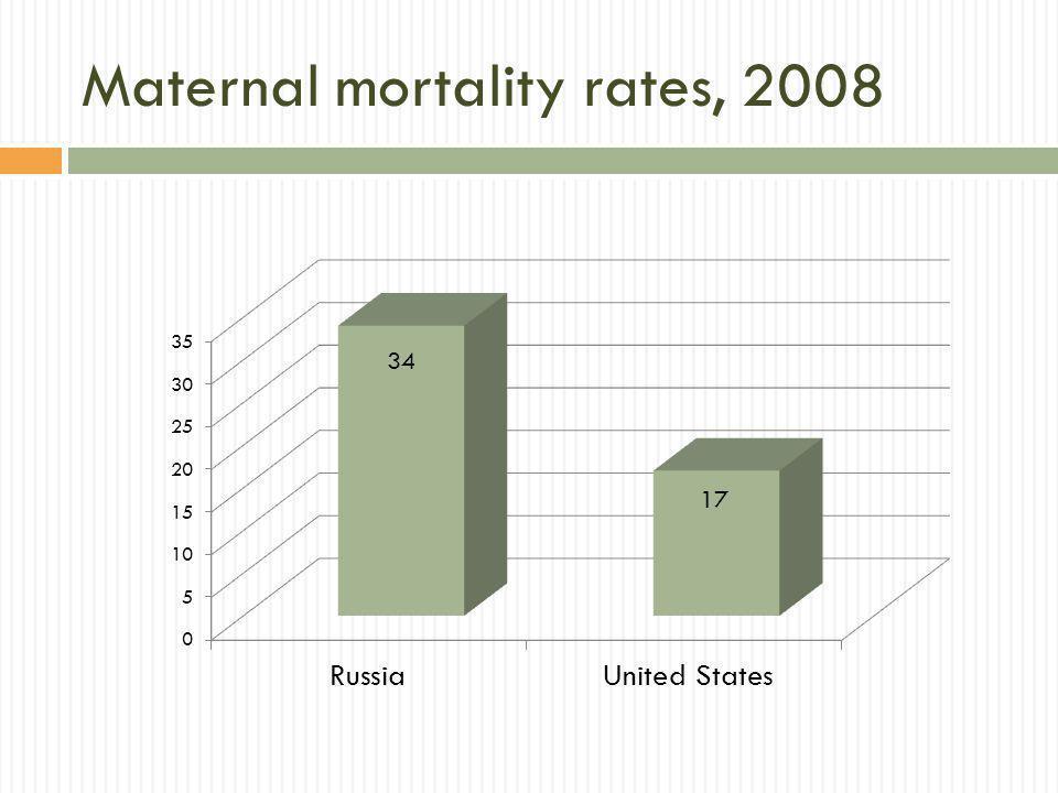 Maternal mortality rates, 2008