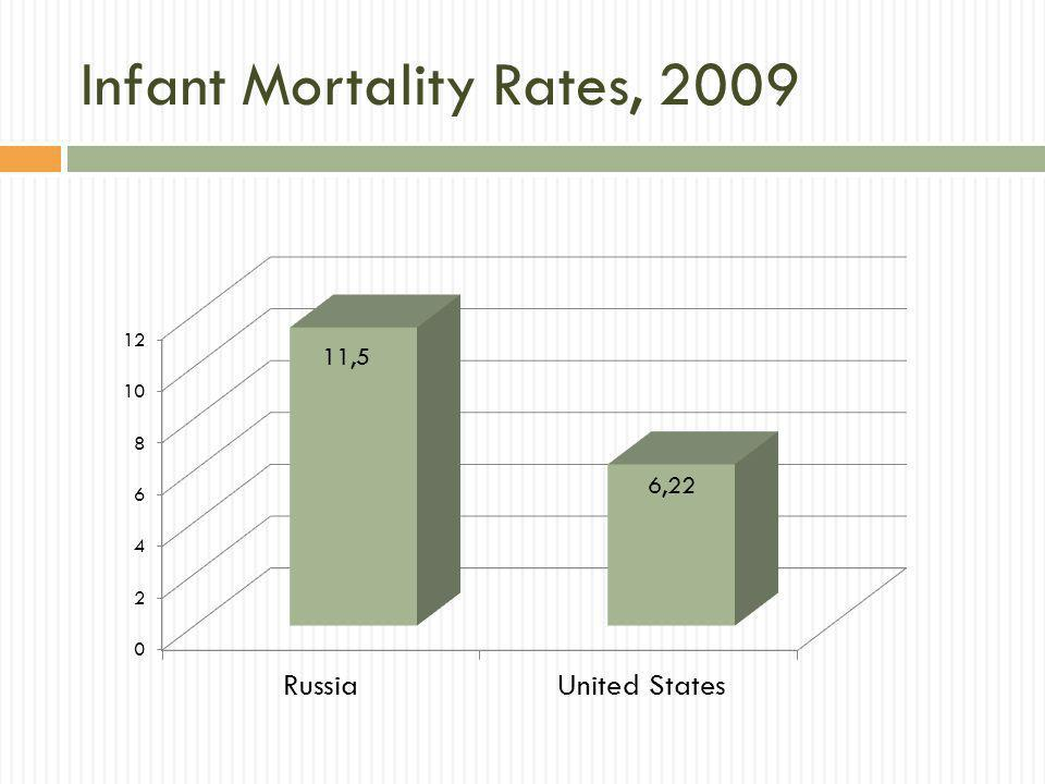 Infant Mortality Rates, 2009
