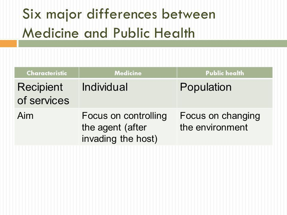 Six major differences between Medicine and Public Health CharacteristicMedicinePublic health Recipient of services IndividualPopulation AimFocus on co