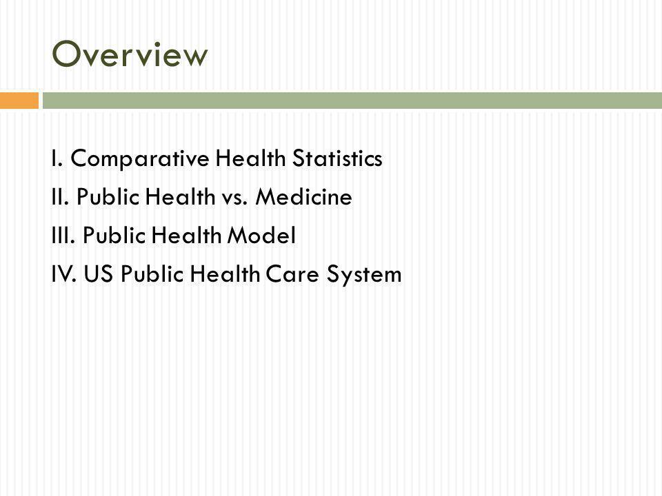 Overview I. Comparative Health Statistics II. Public Health vs.