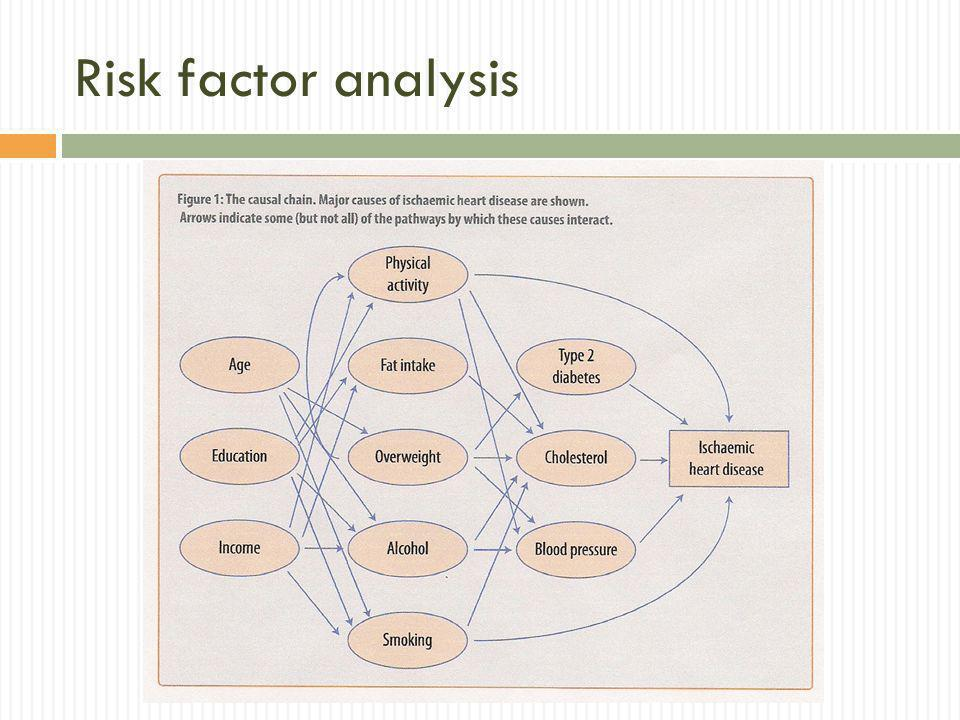 Risk factor analysis