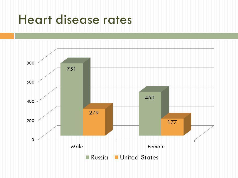 Heart disease rates