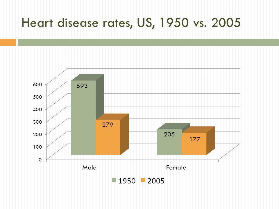 Heart disease rates, US, 1950 vs. 2005
