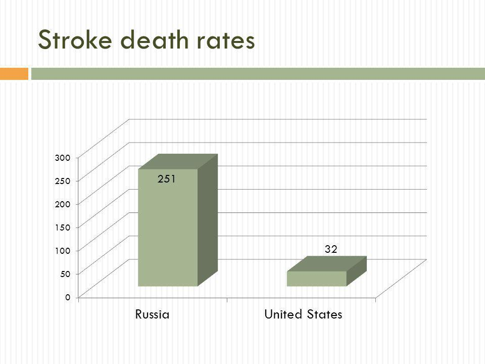 Stroke death rates