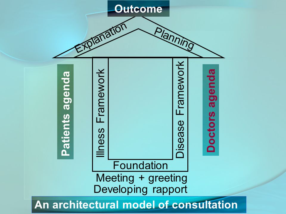 Foundation Illness Framework Disease Framework Explanation Planning Doctors agenda Patients agenda Meeting + greeting Developing rapport An architectural model of consultation Outcome