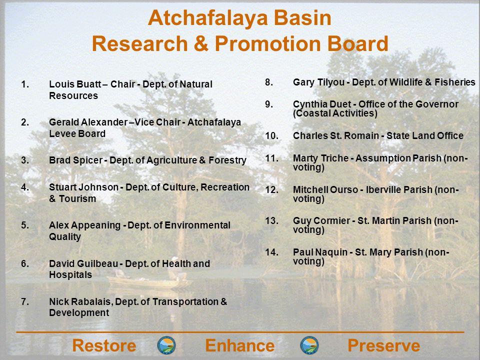 RestoreEnhancePreserve Atchafalaya Basin Research & Promotion Board 1.Louis Buatt – Chair - Dept.