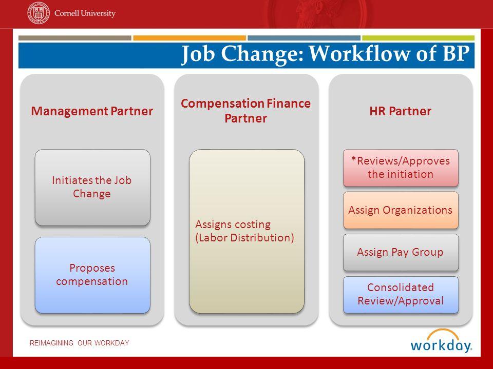 REIMAGINING OUR WORKDAY Management Partner Initiates the Job Change Proposes compensation Compensation Finance Partner Assigns costing (Labor Distribu