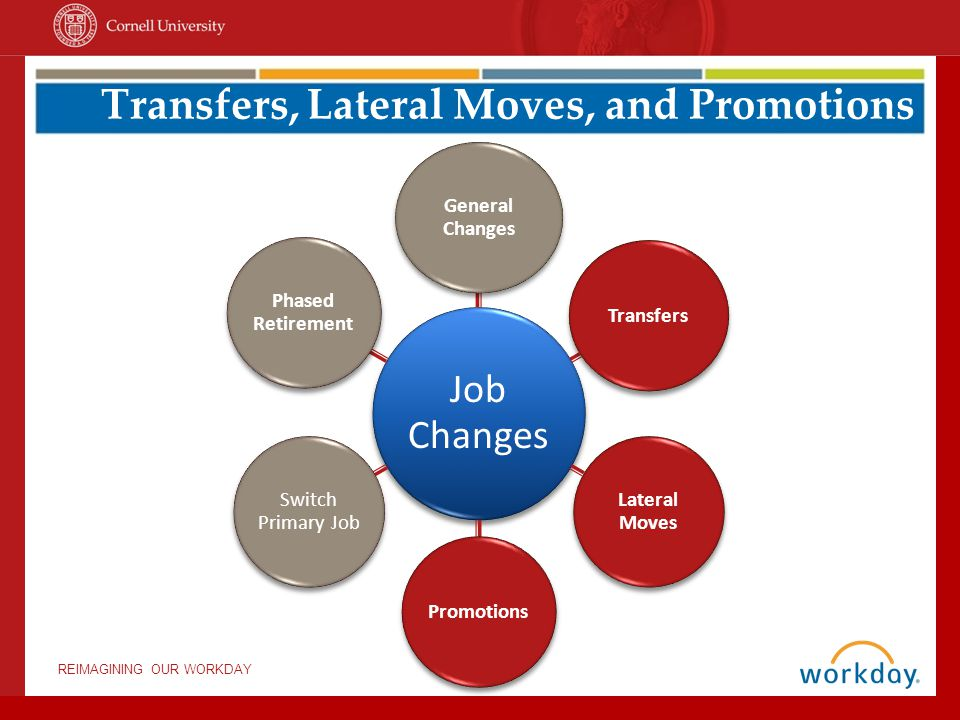 REIMAGINING OUR WORKDAY Job Changes General Changes Transfers Lateral Moves Promotions Switch Primary Job Phased Retirement Transfers, Lateral Moves,