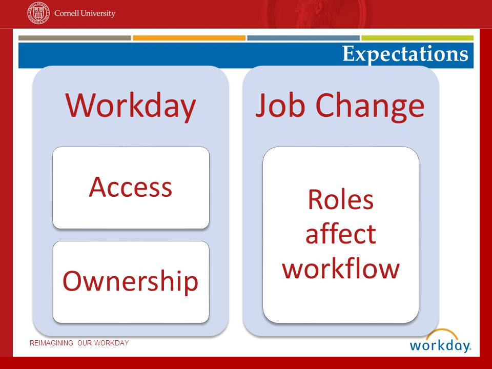 REIMAGINING OUR WORKDAY Job Changes Information Changes Transfers Lateral Moves Promotions Primary job changes Phased Retirements Overview: Types of job changes