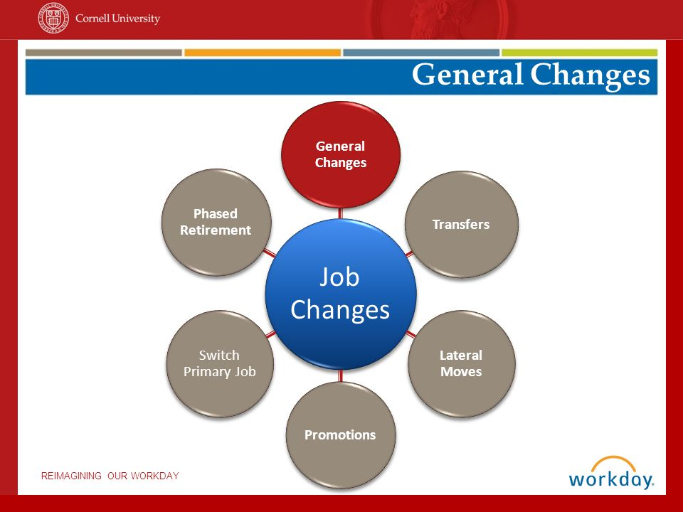 REIMAGINING OUR WORKDAY Change Employee Type Change Schedule Weekly Hours Data Correction Extend Appointment* General Job Changes