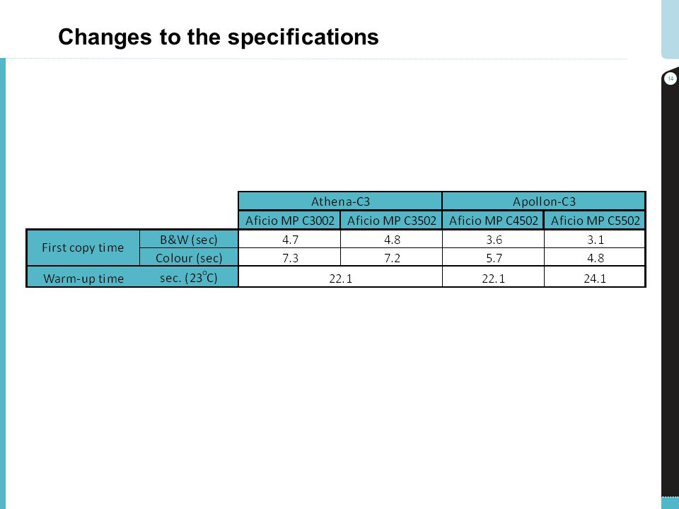 Changes to the specifications 14