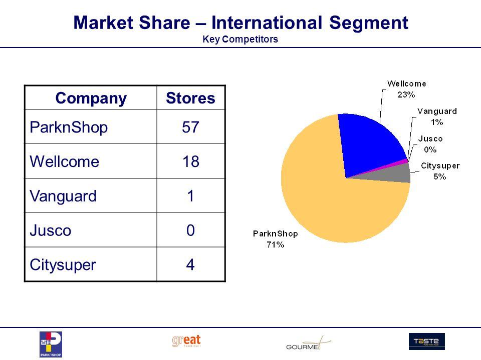 Market Share – International Segment Key Competitors CompanyStores ParknShop57 Wellcome18 Vanguard1 Jusco0 Citysuper4