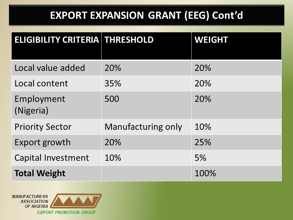 EXPORT EXPANSION GRANT (EEG) Contd ELIGIBILITY CRITERIATHRESHOLDWEIGHT Local value added20% Local content35%20% Employment (Nigeria) 50020% Priority SectorManufacturing only10% Export growth20%25% Capital Investment10%5% Total Weight100% MANUFACTURERS ASSOCIATION OF NIGERIA EXPORT PROMOTION GROUP