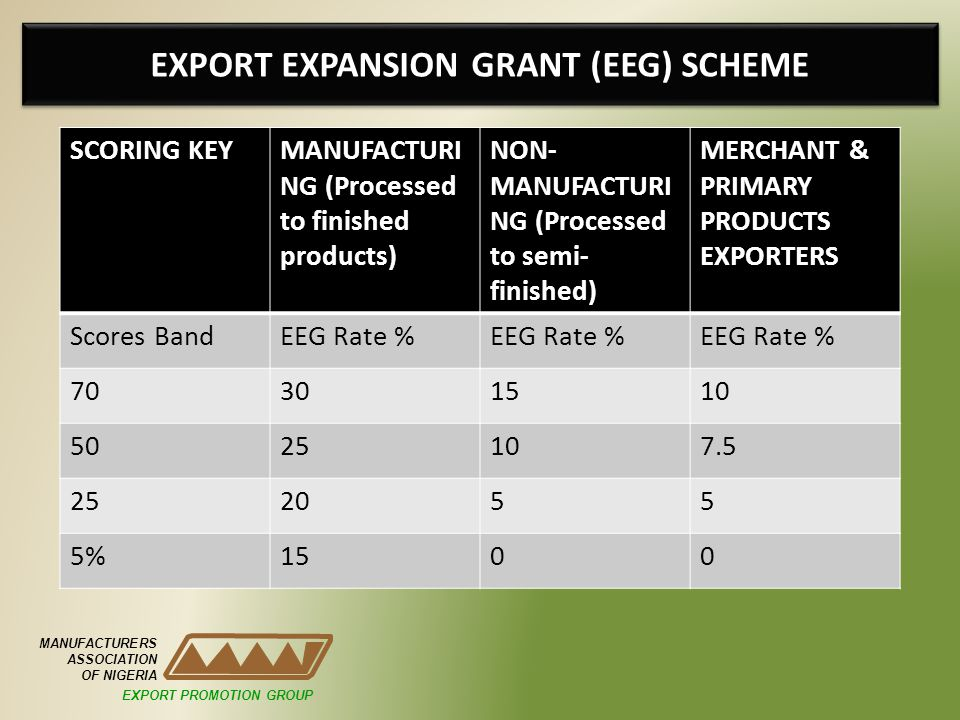 EXPORT EXPANSION GRANT (EEG) SCHEME SCORING KEYMANUFACTURI NG (Processed to finished products) NON- MANUFACTURI NG (Processed to semi- finished) MERCHANT & PRIMARY PRODUCTS EXPORTERS Scores BandEEG Rate % 70301510 5025107.5 252055 5%1500 MANUFACTURERS ASSOCIATION OF NIGERIA EXPORT PROMOTION GROUP