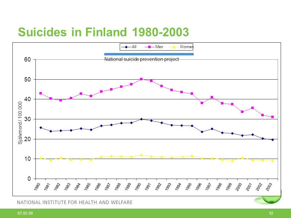07.05.09 12 Suicides in Finland 1980-2003 Män Alla Kvinnor Självmord / 100.000 pers. National suicide prevention project