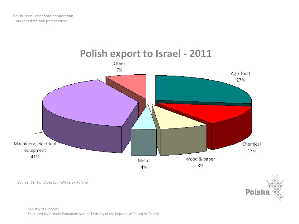 Ministry of Economy Trade and Investment Promotion Section Embassy of the Republic of Poland in Tel Aviv Polish-Israeli economic cooperation – current state and perspectives Source: Central Statistical Office of Poland